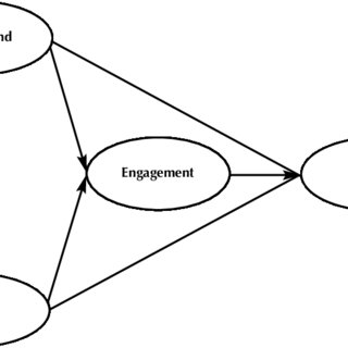 (PDF) First-Year Students' Employment, Engagement, and