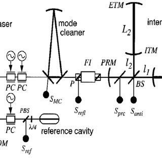 (PDF) Detector description and performance for the first