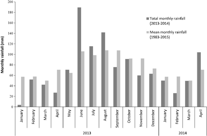Monthly rainfall during the study period (2013-2014