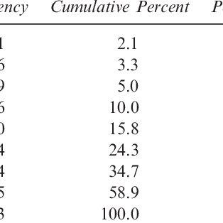 (PDF) Psychometric Data for the NFL Neuropsychological
