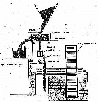 Diagram of single stone set water mill with direct drive