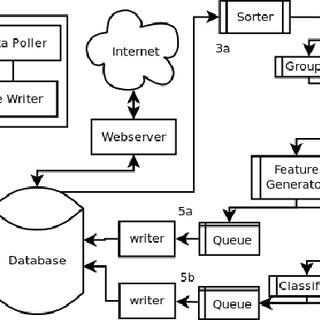 (PDF) Design Considerations for the WISDM Smart Phone