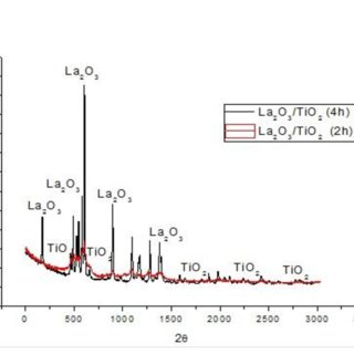 (PDF) Electrochemical performance of La2O3 /TiO2 and