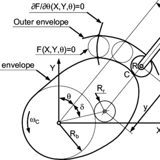 (PDF) Kinematics of the Roller Motion and CAM Size