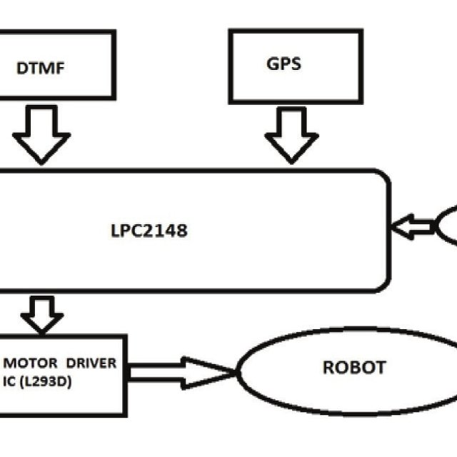 (PDF) Wireless Position Tracking of a DTMF based Mobile