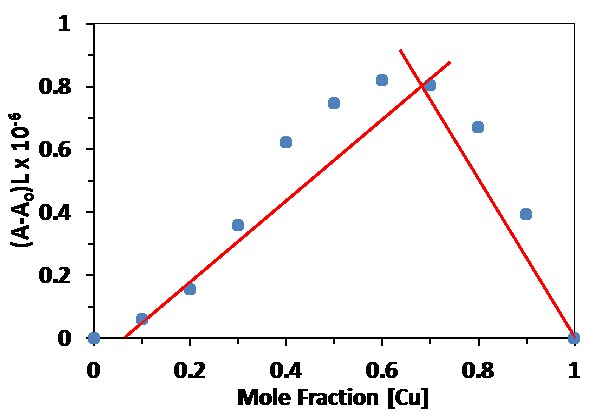 Fig. S2 Job's plot showing 1:Cu 2+ (1:2) complex recorded