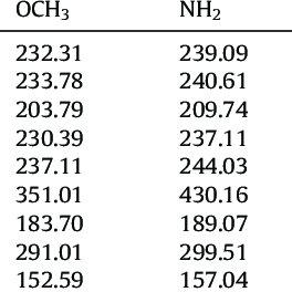 Vapor-liquid equilibria for binary mixtures of (a) toluene