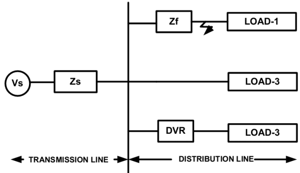 2 Location of DVR The insertion of a DVR at the low