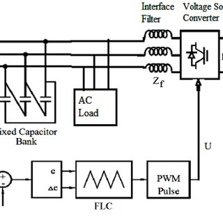 Block diagram of PMSG based VSWECS with AC/DC/AC IGBT-PWM