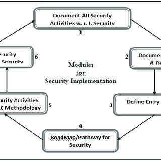 (PDF) Analysis for security implementation in SDLC