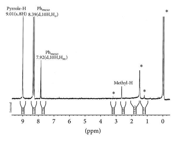 1H NMR spectra of p-OCH3phO-Zn-t-(p-CH3)PP in CDCl3 at 298 ...