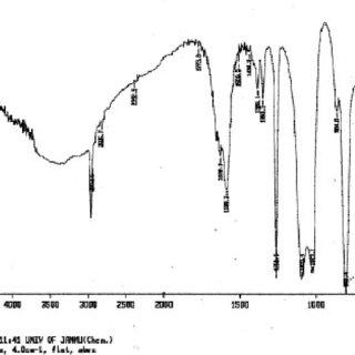 (PDF) Synthesis and Spectroscopic Studies of Zirconium(IV