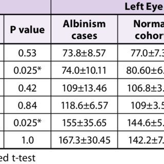 Latency of the Pattern VEP (ms) in Subjects with Albinism ...