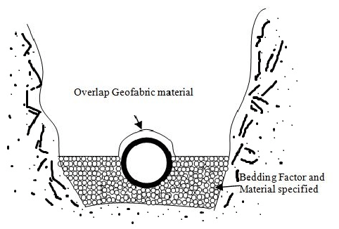 Schematic Diagram showing the use of geo-fabric material