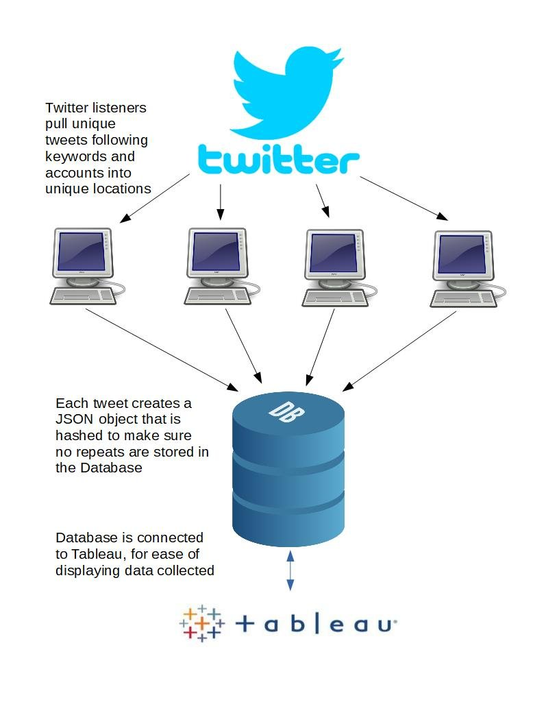 hight resolution of twitter mining