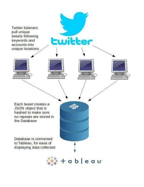 small resolution of twitter mining