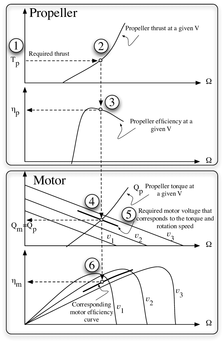 hight resolution of motor and propeller matching procedure as explained in 11