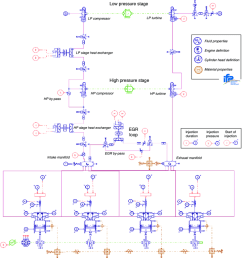 amesim diagram of the two stage turbocharged diesel engine simulator fitted with hp egr  [ 850 x 946 Pixel ]