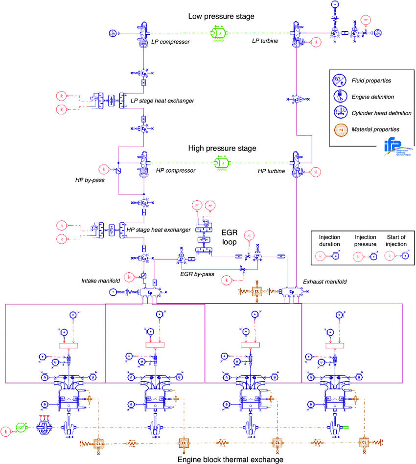 hight resolution of amesim diagram of the two stage turbocharged diesel engine simulator fitted with hp egr