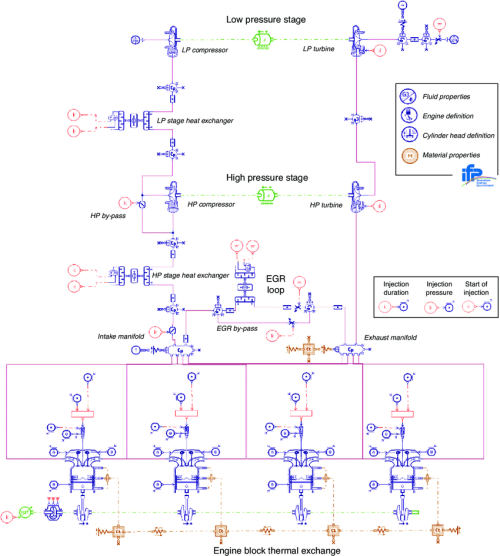 small resolution of amesim diagram of the two stage turbocharged diesel engine simulator fitted with hp egr