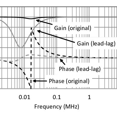 (PDF) Envelope Tracking RF Power Amplifier with Lead-Lag