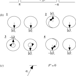 2: Molecular potentials of the D1 line of 87 Rb. For large