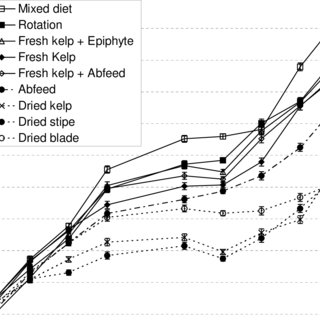 (PDF) A Comparison of Various Seaweed-Based Diets and