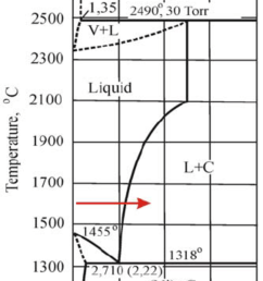 phase diagram of the nickel carbon system as stated above as the thin [ 850 x 1348 Pixel ]