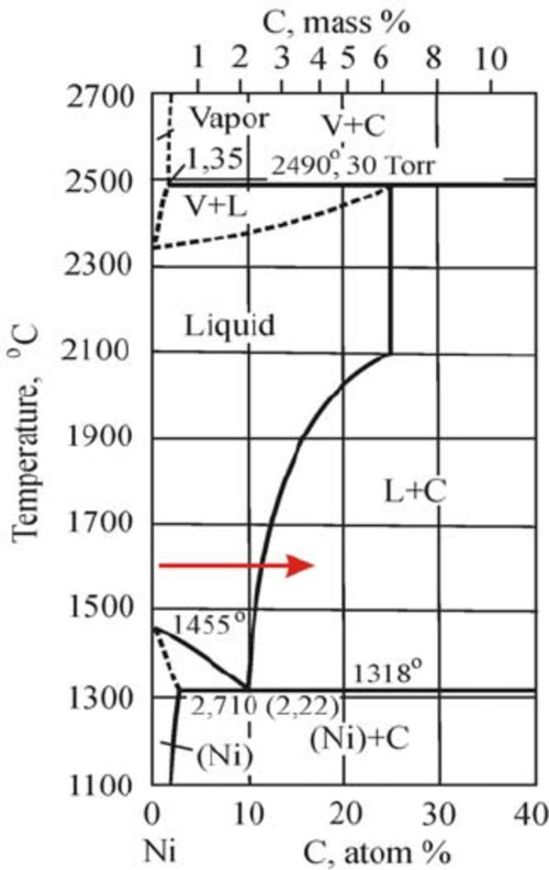 small resolution of phase diagram of the nickel carbon system as stated above as the thin