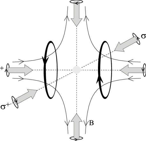 Scheme of the magneto-optical trap. Six light beams of