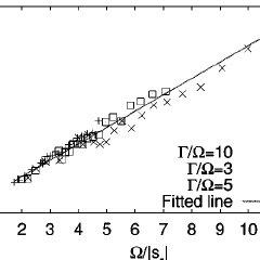 The resonance fluorescence spectrum for high noise