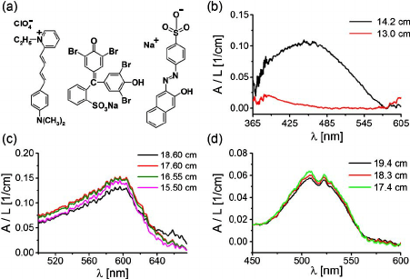 (a) Structural formulas of pyridine-1, BB, and orange II