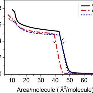 (PDF) Electrical conductivity in Langmuir-Blodgett films