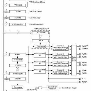 microcontroller based inverter circuit diagram toro z master wiring pdf sinusoidal pwm for photovoltaic power control module block 2