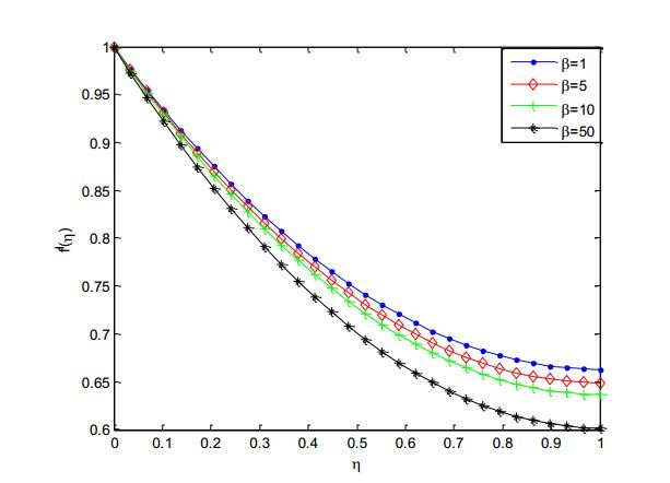 Effects of Casson parameter on the velocity profile of Ag