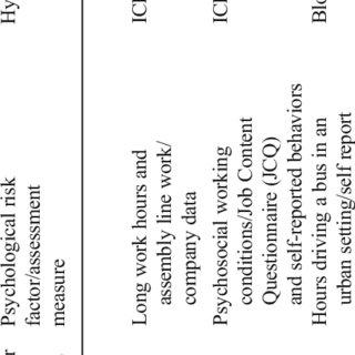 (PDF) Psychosocial Risk Factors for Hypertension: An