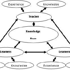 (PDF) The Paradigm Role of ICT for Behavioral and