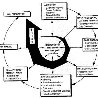 Process Flow Diagram Samples Pfmea Samples Wiring Diagram