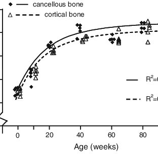 (PDF) Age-Related Changes in Collagen Properties and