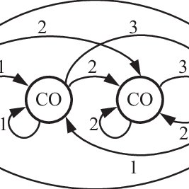 (a) Markov decision process example: For clarity, only