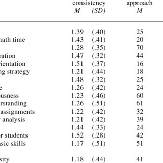 (PDF) Consistency of Teaching Approach and Student