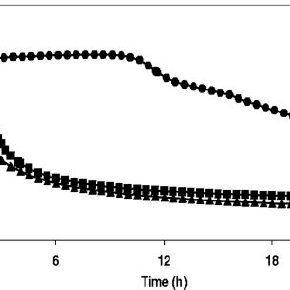 (PDF) Population Dynamics and Metabolite Target Analysis