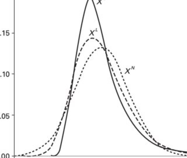 Densities Of The Distributions Normal X N Log Normal X L And