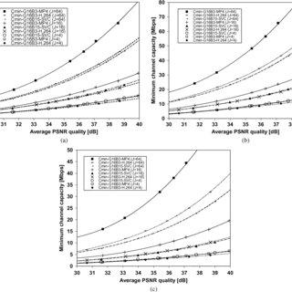 Delay analysis of classical B frame H.264/AVC encoding