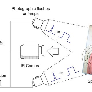 (PDF) IR Reflectography and Active Thermography on