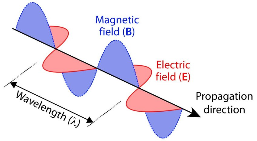 -An electromagnetic wave consisting of electric and ...