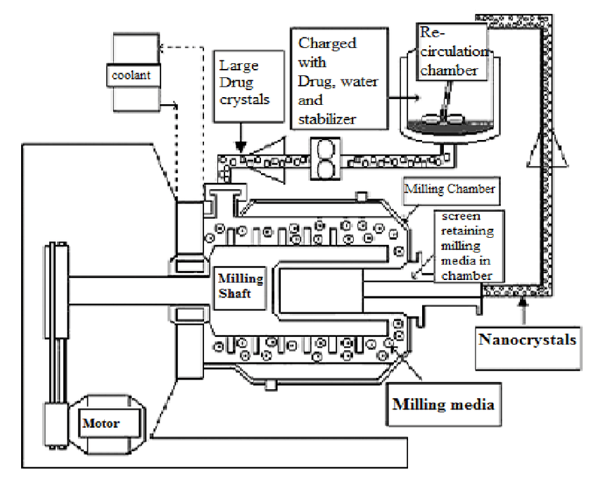Schematic representation of the high-pressure
