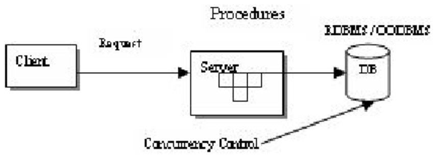 Concurrency Control at Database Tier in Distributed System