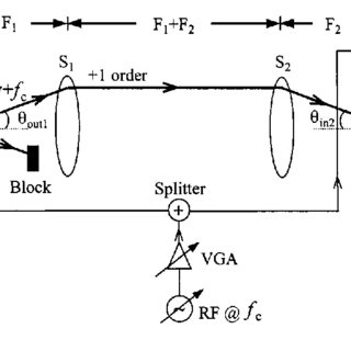 (PDF) Variable optical attenuator using double acousto