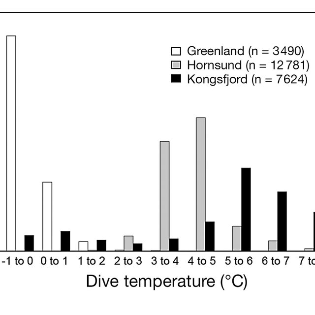Mean ± SE temperature profile of the water column using